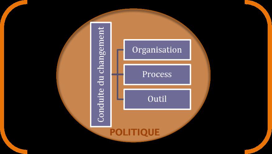 3_axes_mise_en_place_portefeuille_de_projets