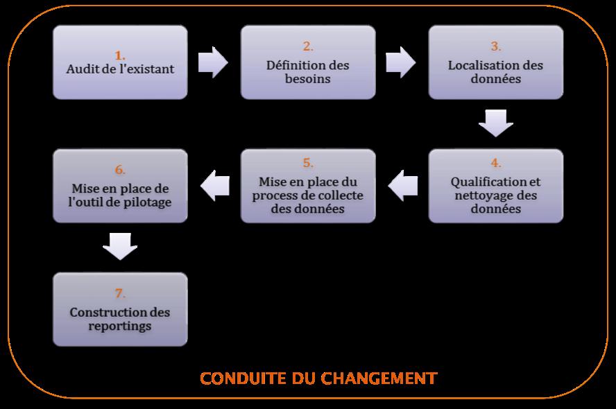 7_etapes_de_mise_en_place_portefeuille_de_projets