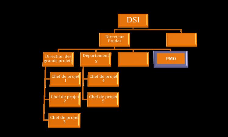 Un exemple de positionnement d'une cellule PMO dans une DSI